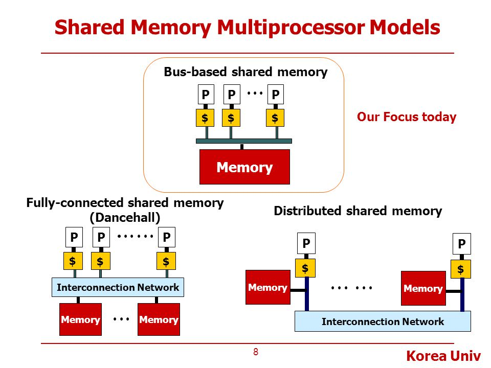 Shared Memory Multiprocessor Models