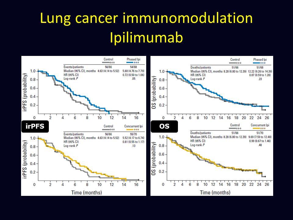 Lung cancer immunomodulation Ipilimumab