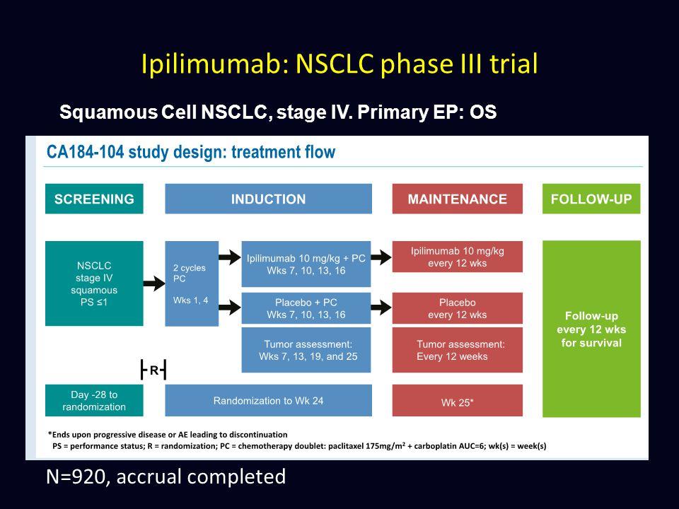 Ipilimumab: NSCLC phase III trial