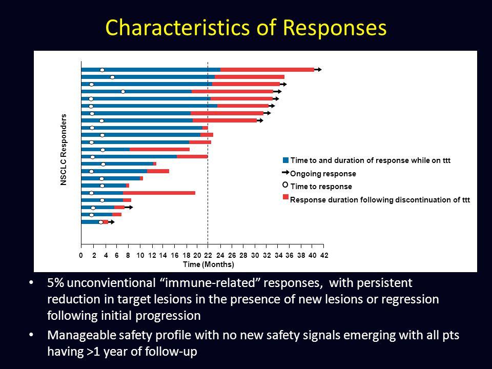 Characteristics of Responses