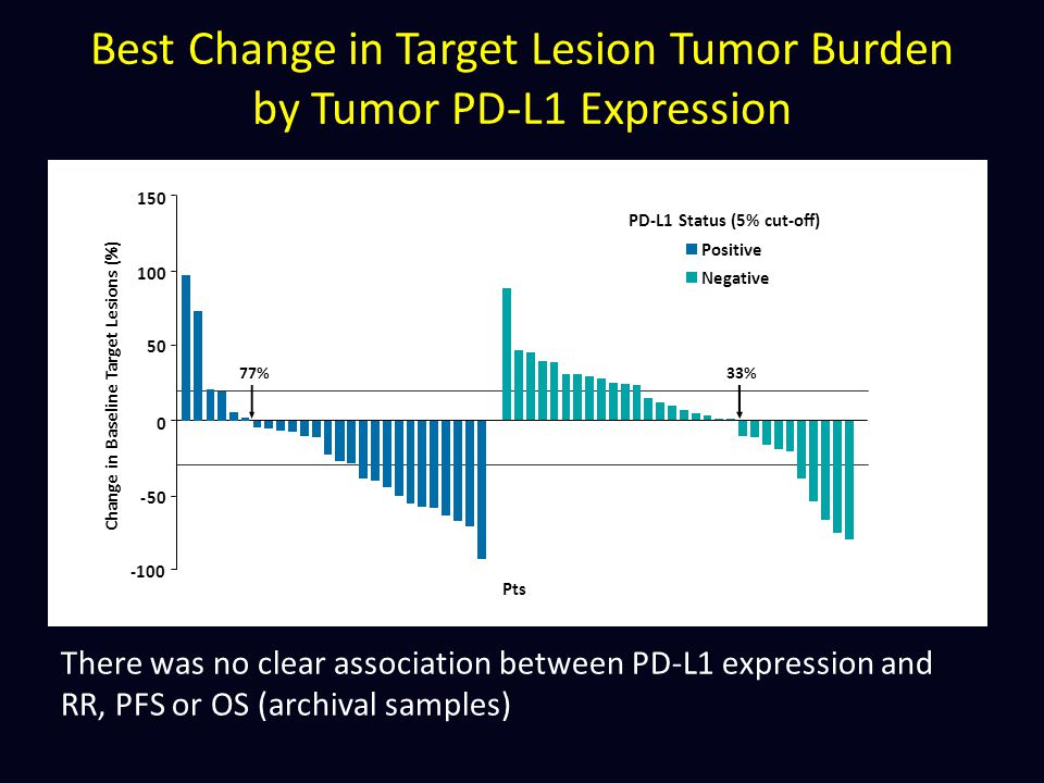 Best Change in Target Lesion Tumor Burden by Tumor PD-L1 Expression