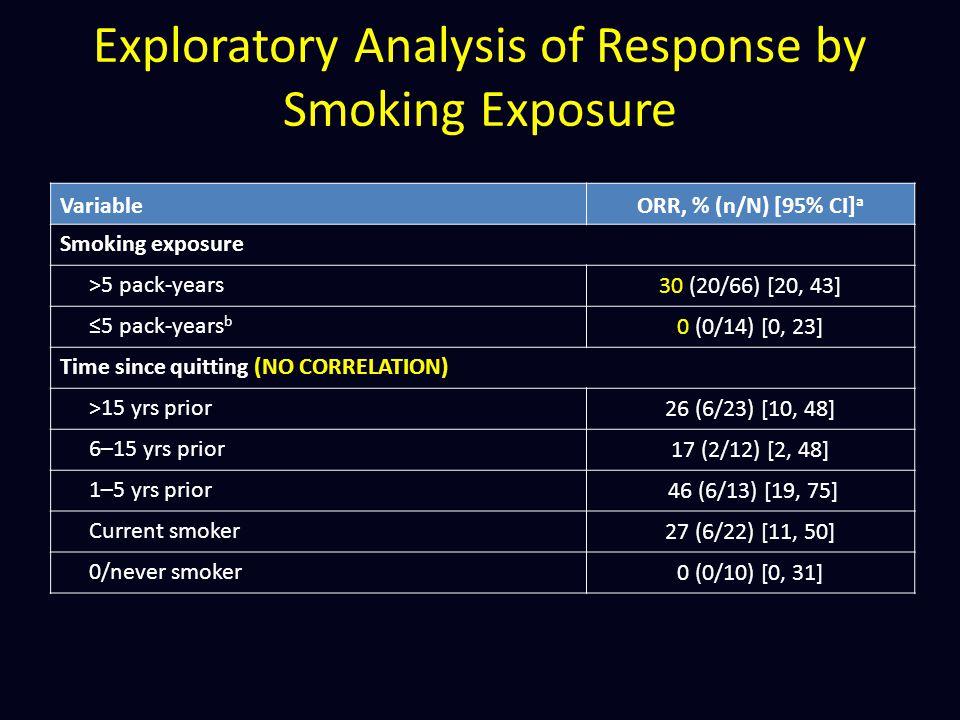 Exploratory Analysis of Response by Smoking Exposure