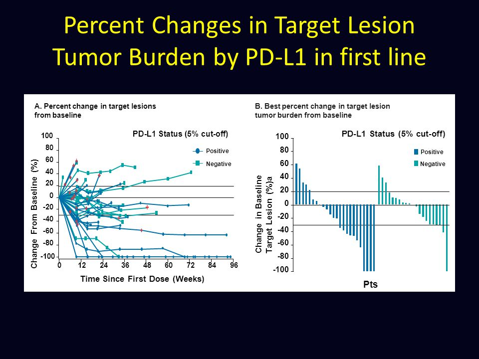 Percent Changes in Target Lesion Tumor Burden by PD-L1 in first line
