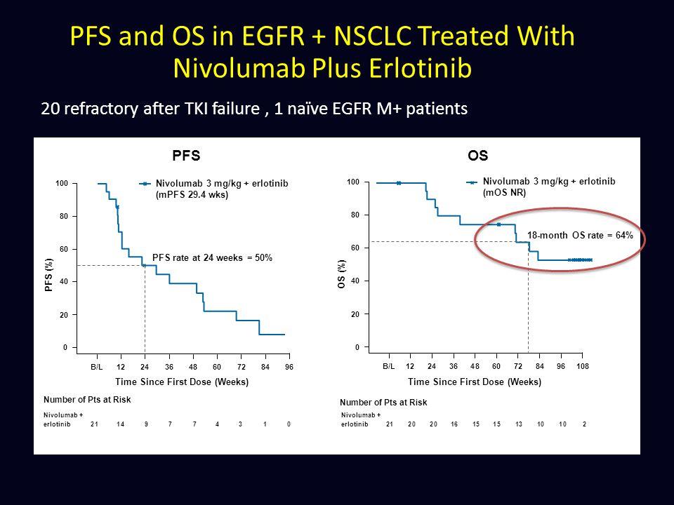 20 refractory after TKI failure , 1 naïve EGFR M+ patients