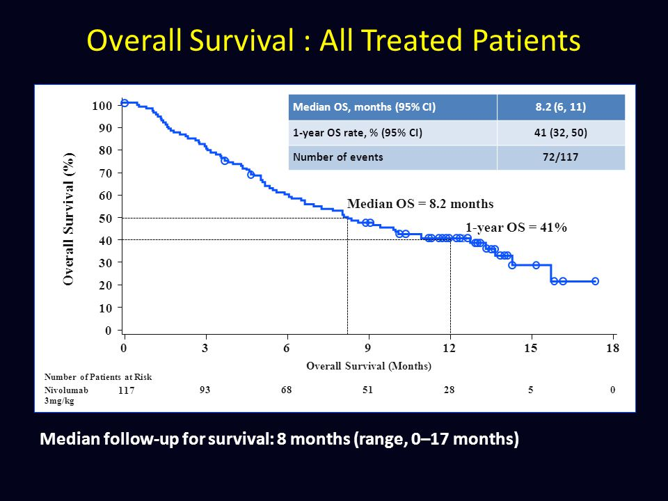 Overall Survival : All Treated Patients