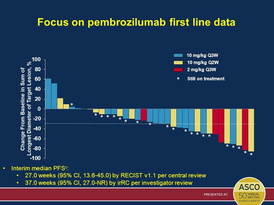 Focus on pembrozilumab first line data