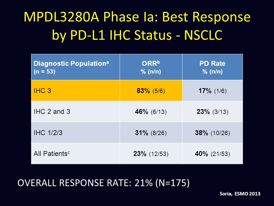 MPDL3280A Phase Ia: Best Response by PD-L1 IHC Status - NSCLC
