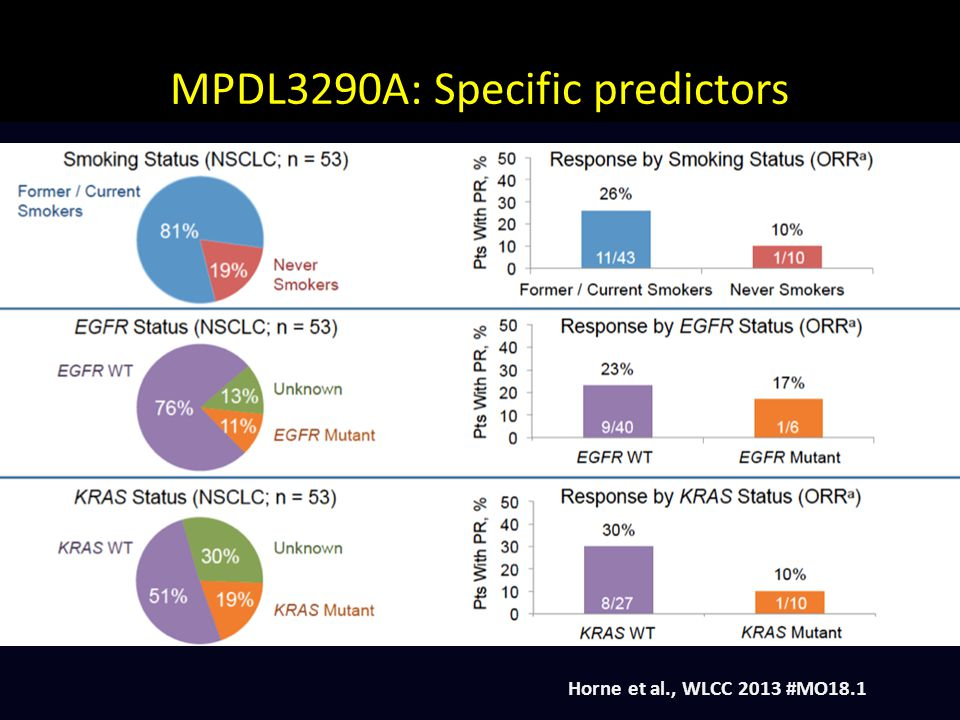 MPDL3290A: Specific predictors
