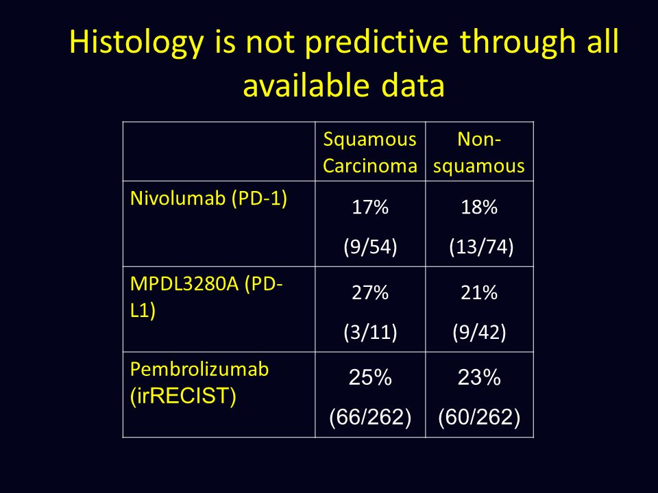 Histology is not predictive through all available data