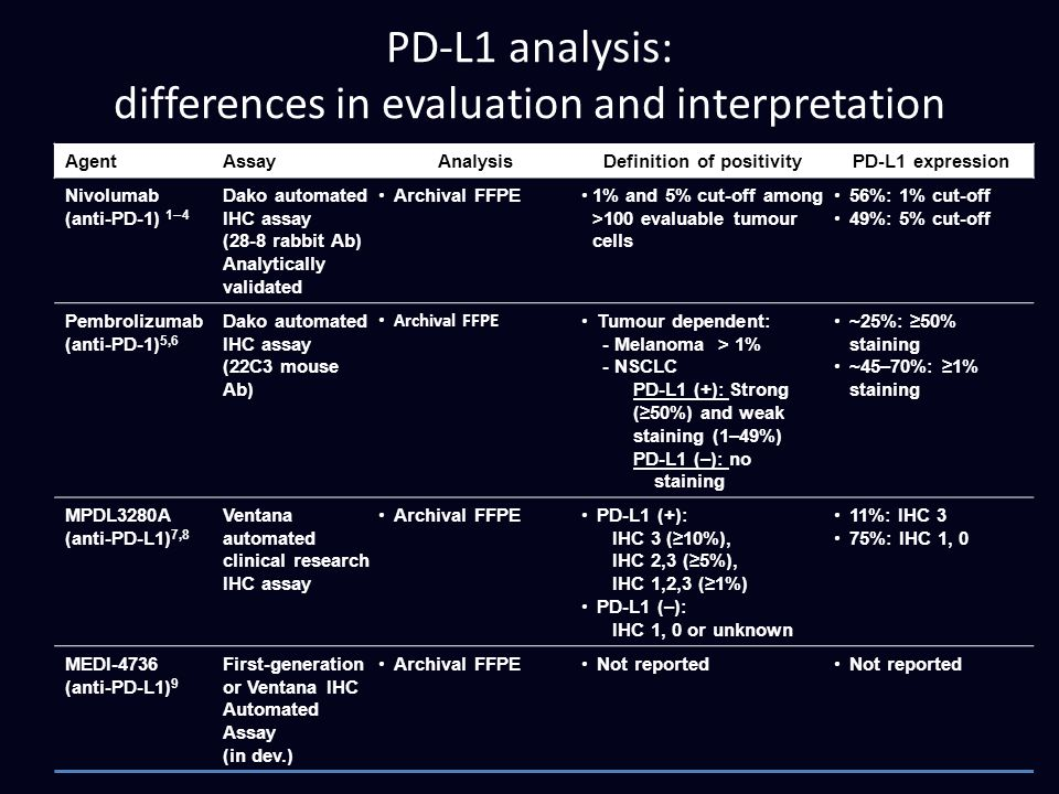PD-L1 analysis: differences in evaluation and interpretation