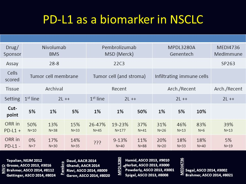 PD-L1 as a biomarker in NSCLC