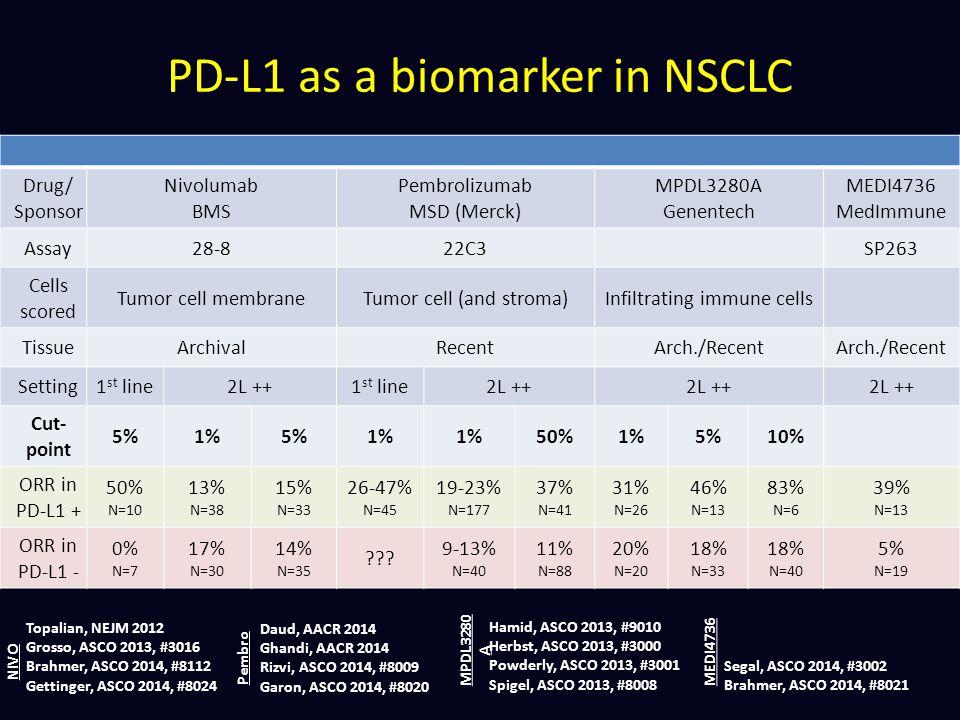 PD-L1 as a biomarker in NSCLC