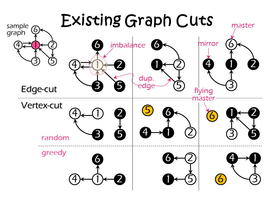 Existing Graph Cuts master. 6. 6. mirror. 6. imbalance. 4. 1. 2. 1. 2. 4. 1. 2. dup. edge.