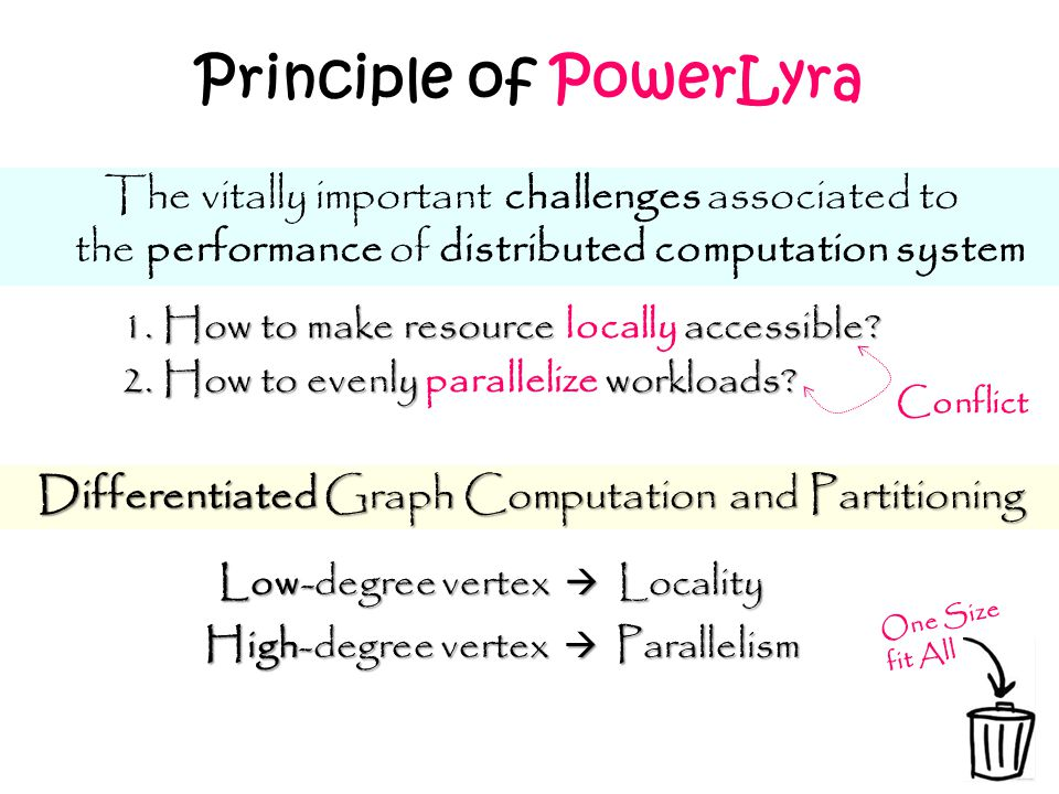 Principle of PowerLyra