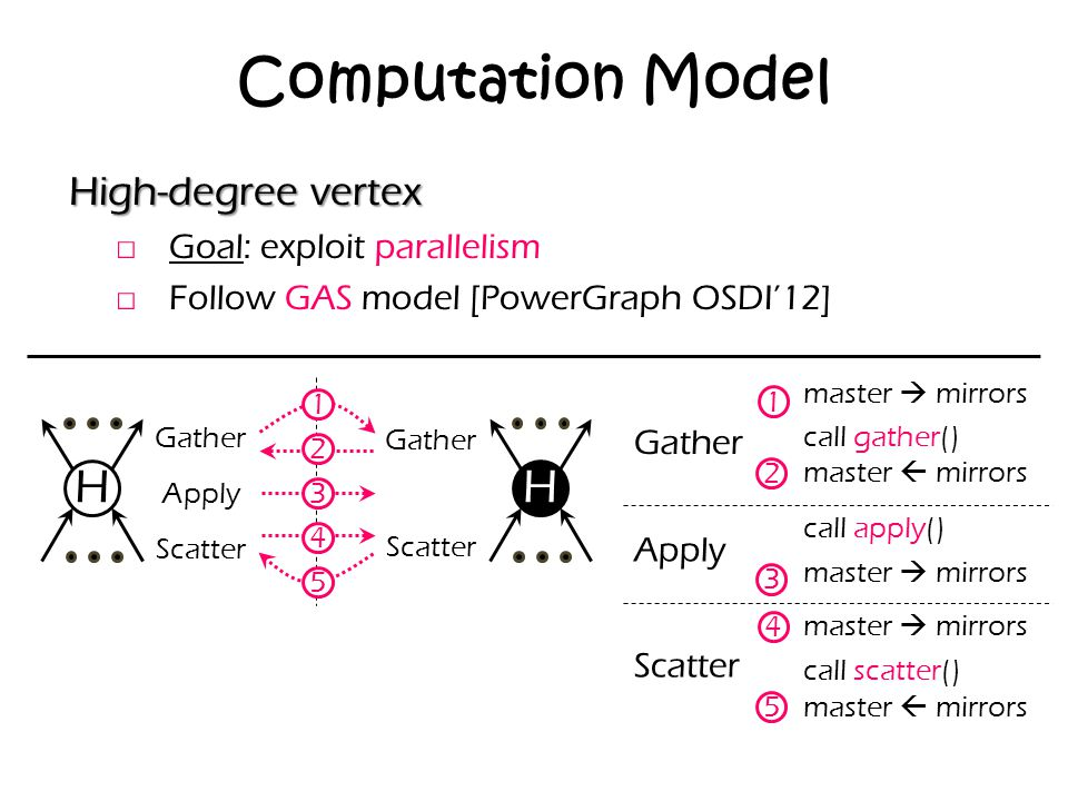 Computation Model H H High-degree vertex Goal: exploit parallelism