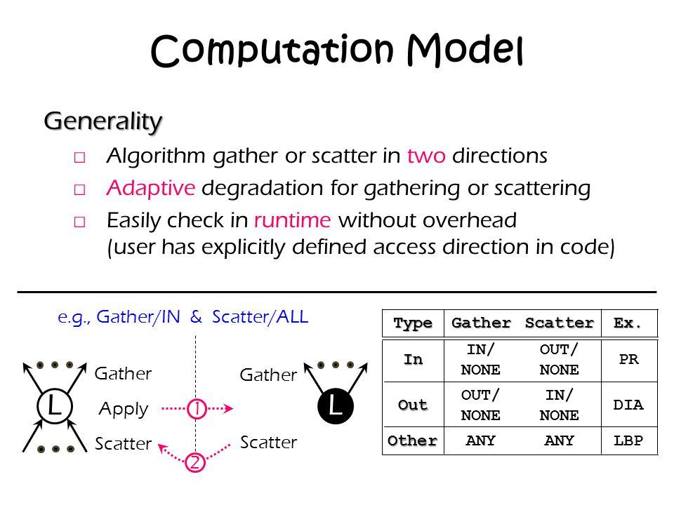 Computation Model L L Generality