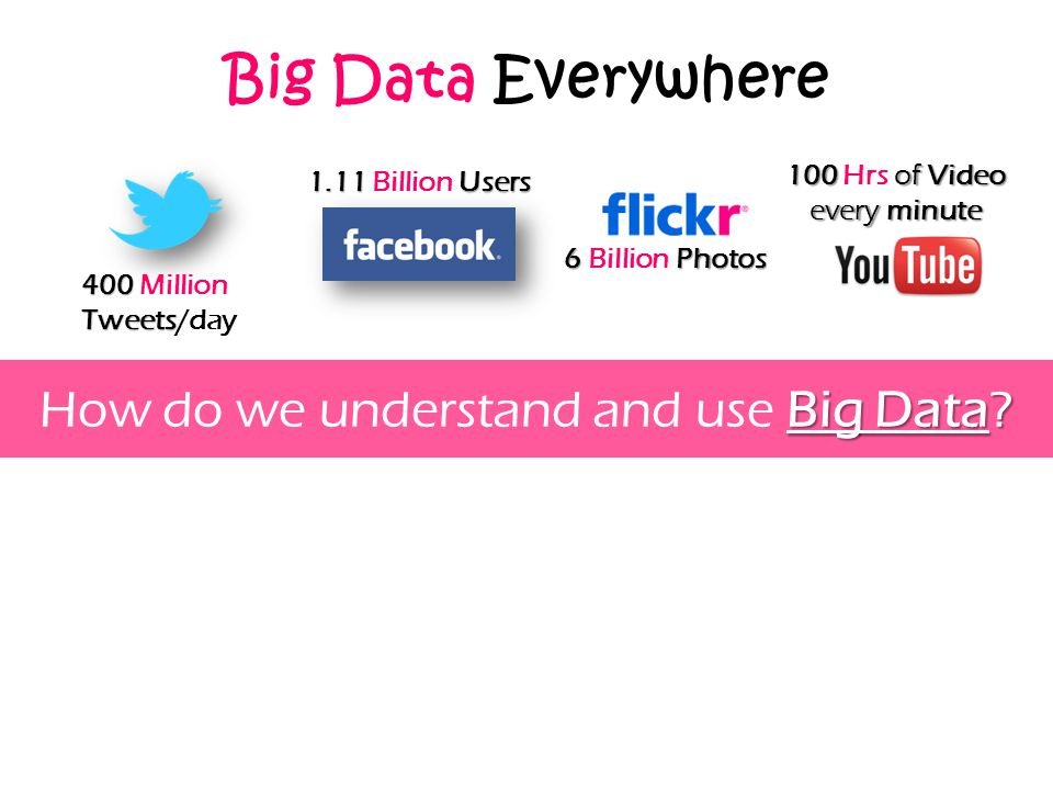 How do we understand and use Big Data