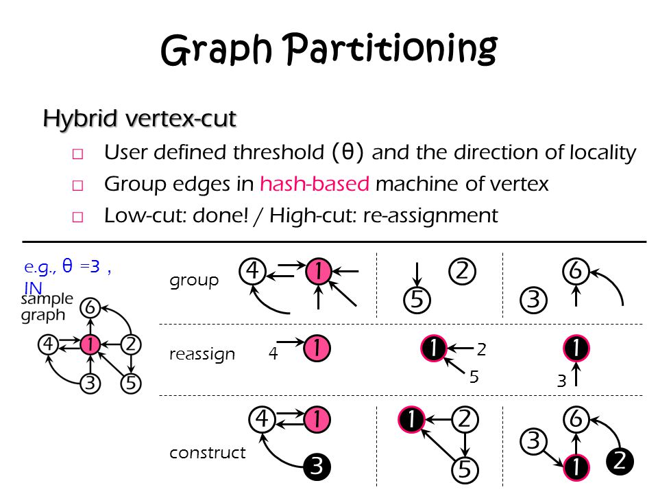 Graph Partitioning Hybrid vertex-cut 1 4 2 5 3 6 1 1 1 1 4 3 1 2 5 1 2