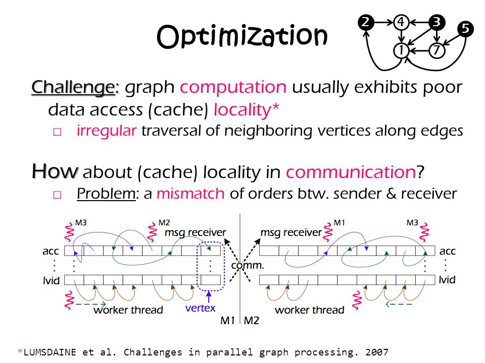 Optimization How about (cache) locality in communication