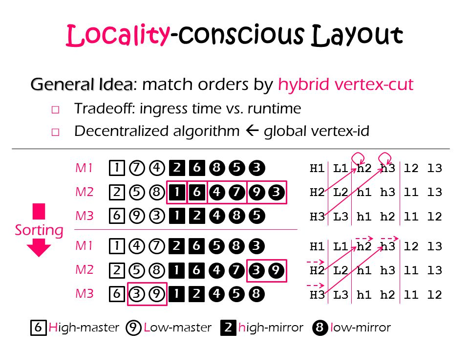 Locality-conscious Layout