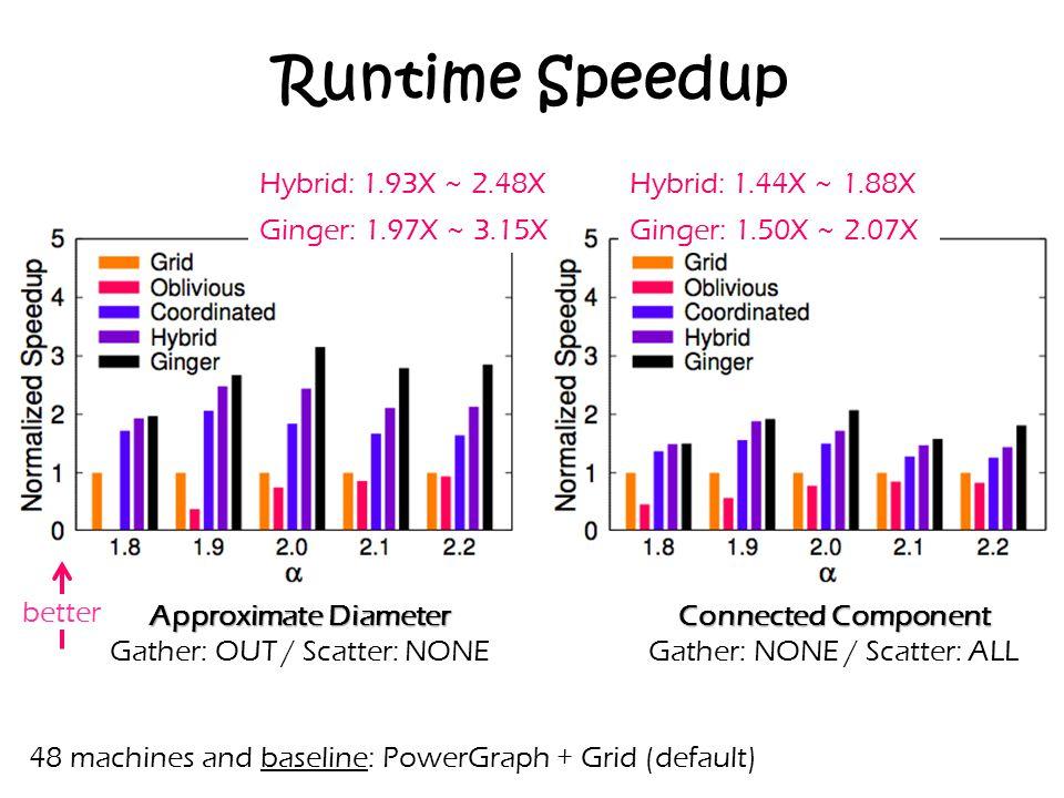 Runtime Speedup Hybrid: 1.93X ~ 2.48X Hybrid: 1.44X ~ 1.88X