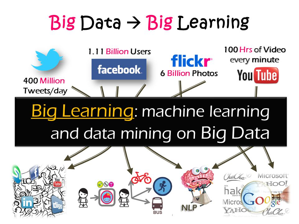 Big Learning: machine learning and data mining on Big Data