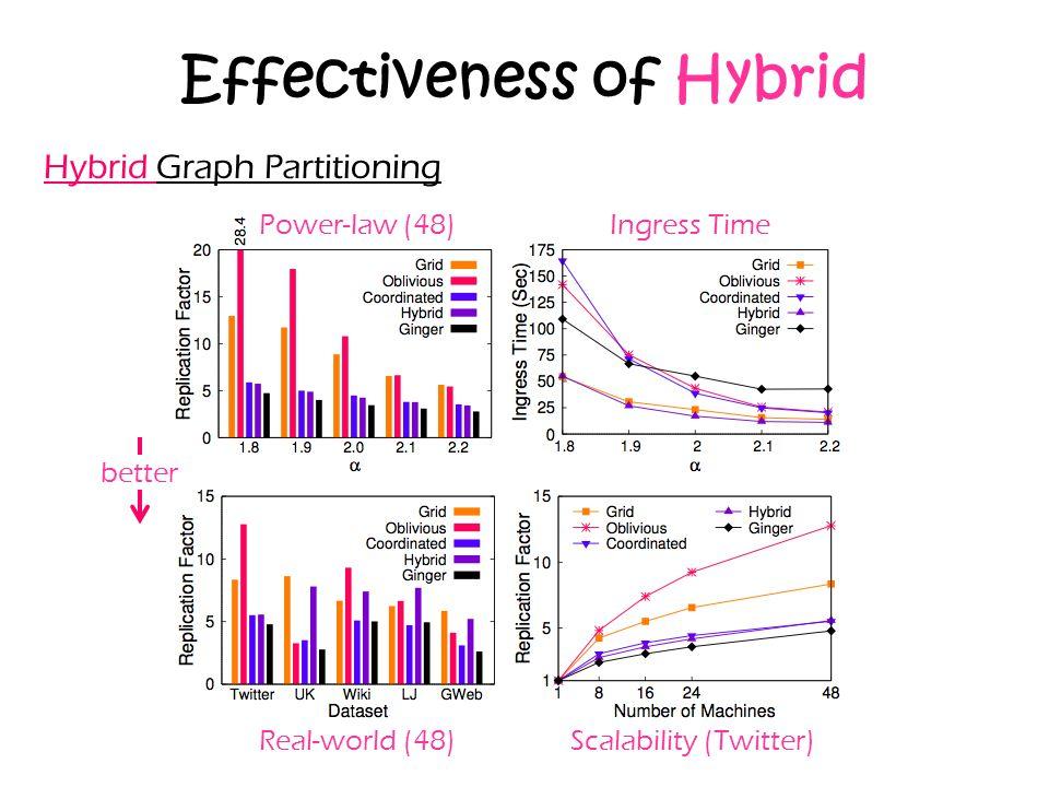 Effectiveness of Hybrid