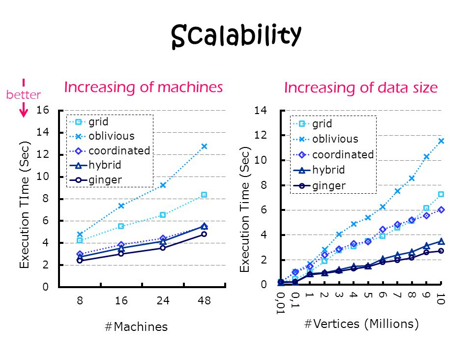 Scalability Increasing of machines Increasing of data size better