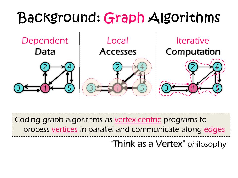 Background: Graph Algorithms