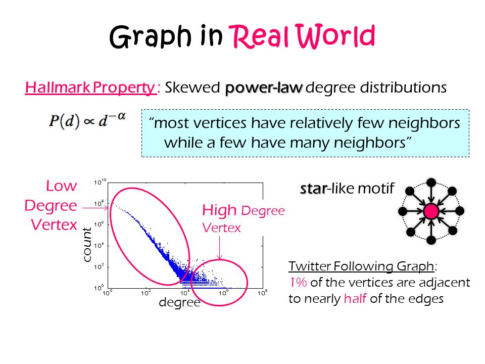Graph in Real World Hallmark Property : Skewed power-law degree distributions.