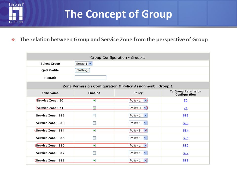 The Concept of Group The relation between Group and Service Zone from the perspective of Group.