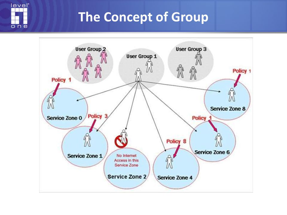The Concept of Group Users have same authentication method are belong same group