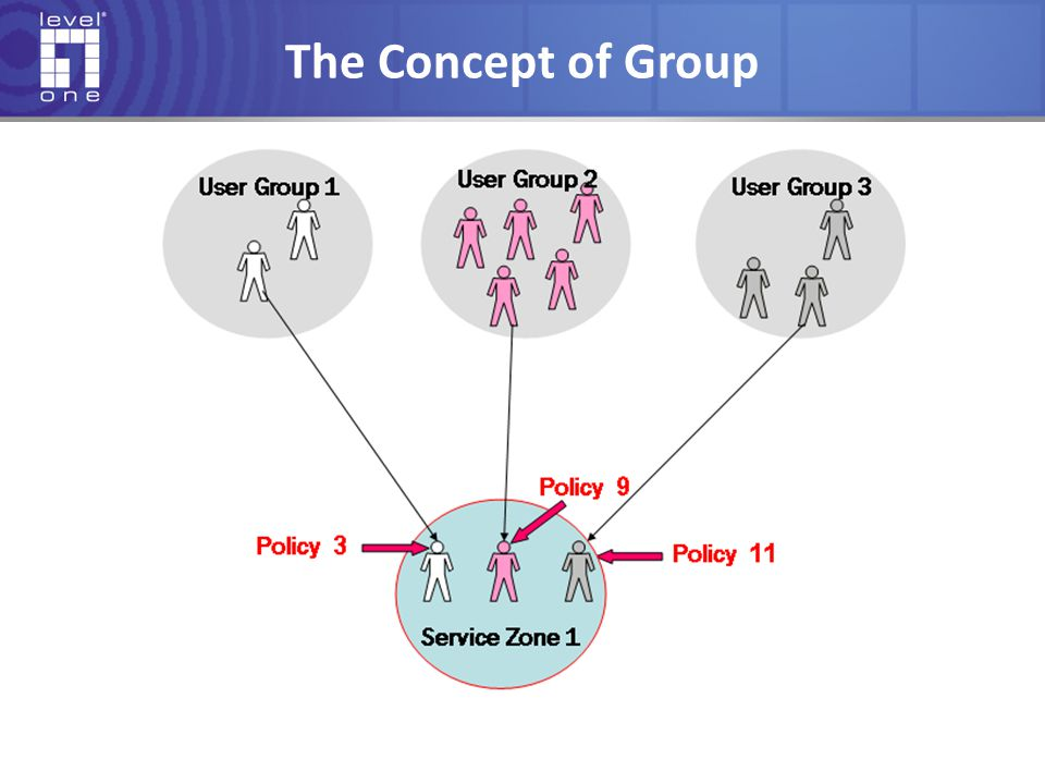 The Concept of Group