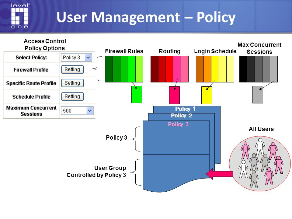User Management – Policy