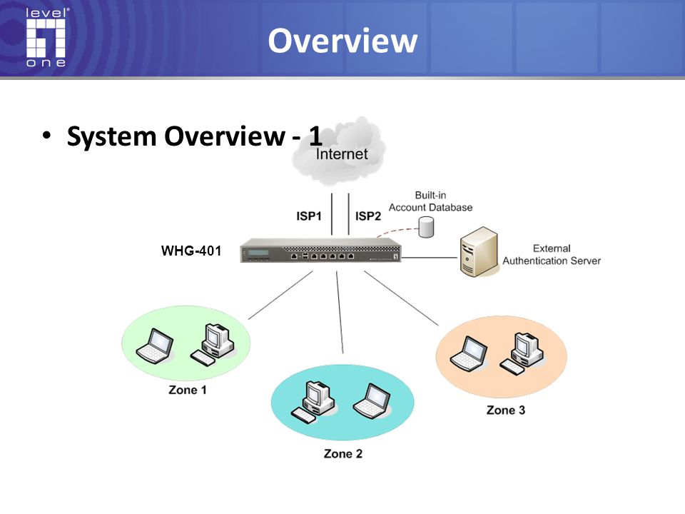 Overview System Overview - 1 WHG-401