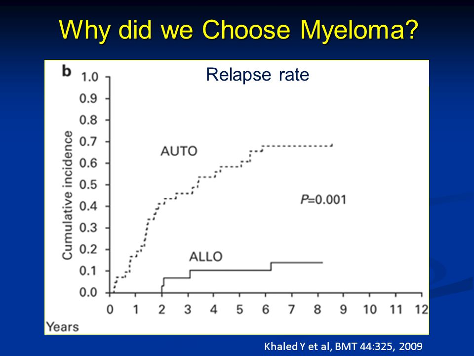 Why did we Choose Myeloma