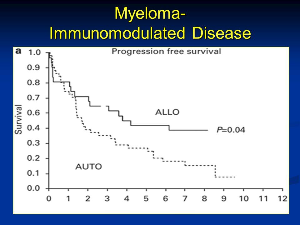 Myeloma- Immunomodulated Disease