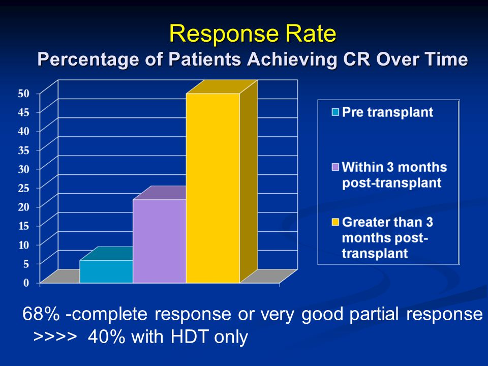 Response Rate Percentage of Patients Achieving CR Over Time