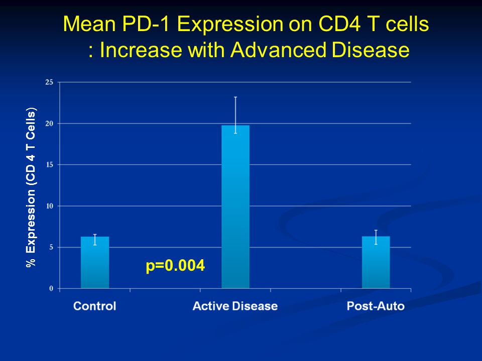 Mean PD-1 Expression on CD4 T cells : Increase with Advanced Disease