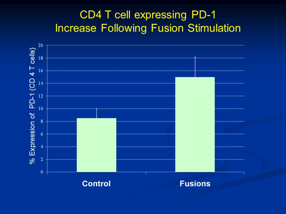 CD4 T cell expressing PD-1 Increase Following Fusion Stimulation