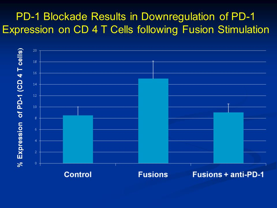 PD-1 Blockade Results in Downregulation of PD-1