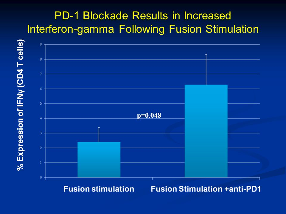 PD-1 Blockade Results in Increased