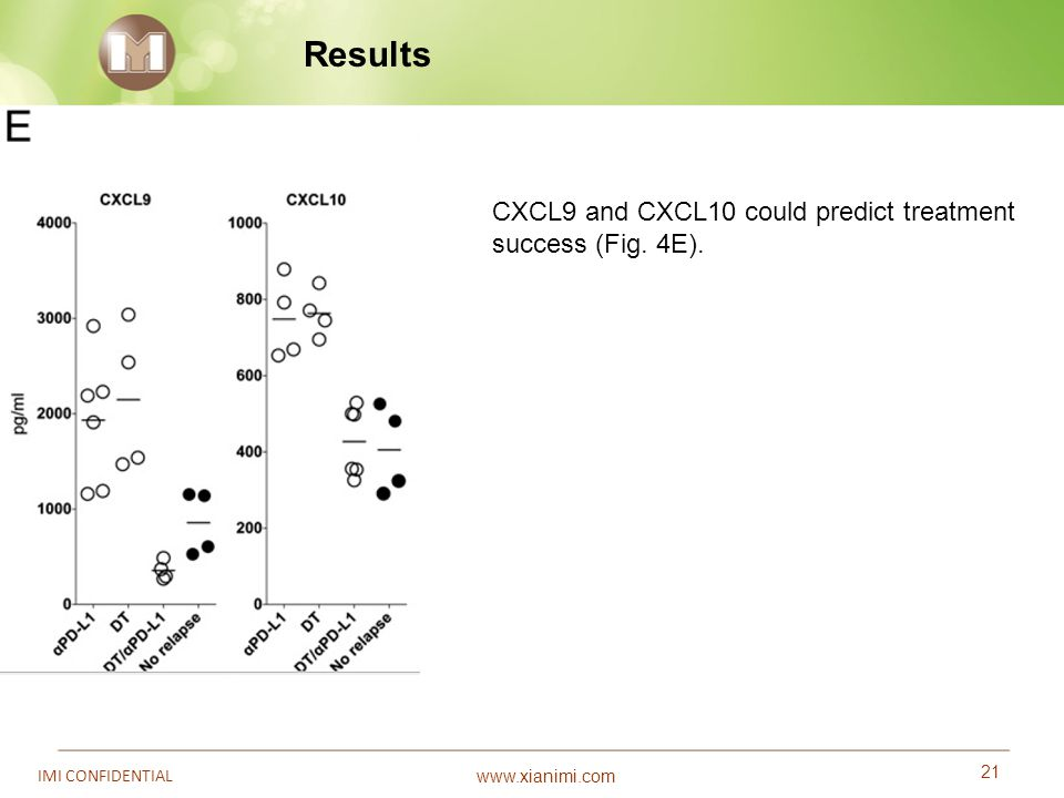 Results CXCL9 and CXCL10 could predict treatment success (Fig. 4E). 21