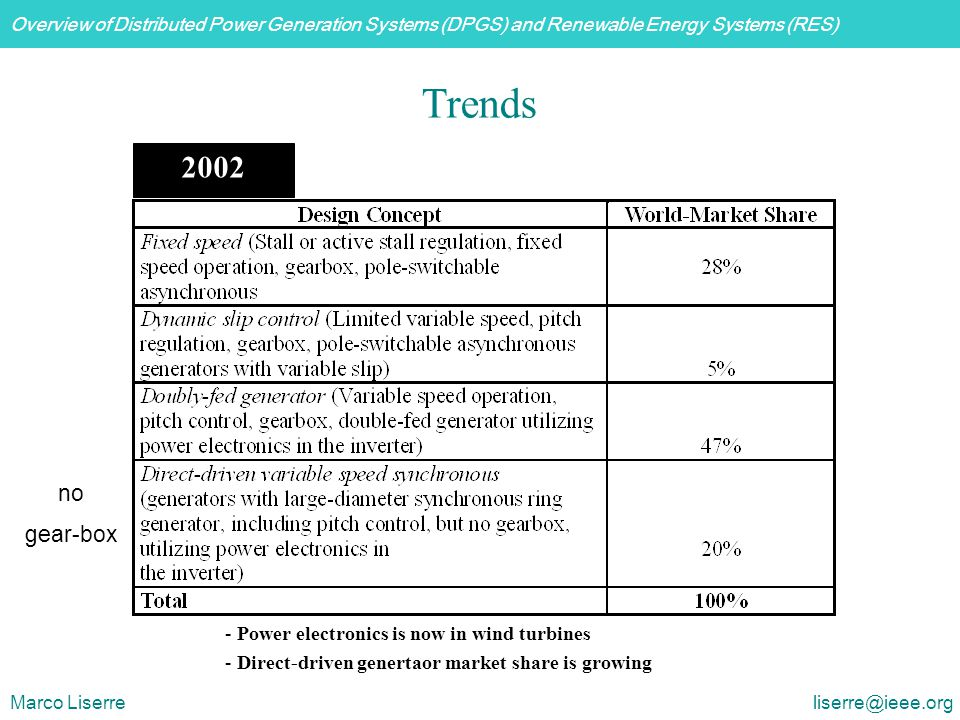 Trends 2002 no gear-box Power electronics is now in wind turbines