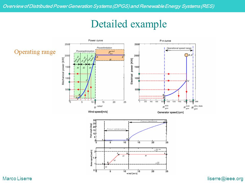 Detailed example Operating range.