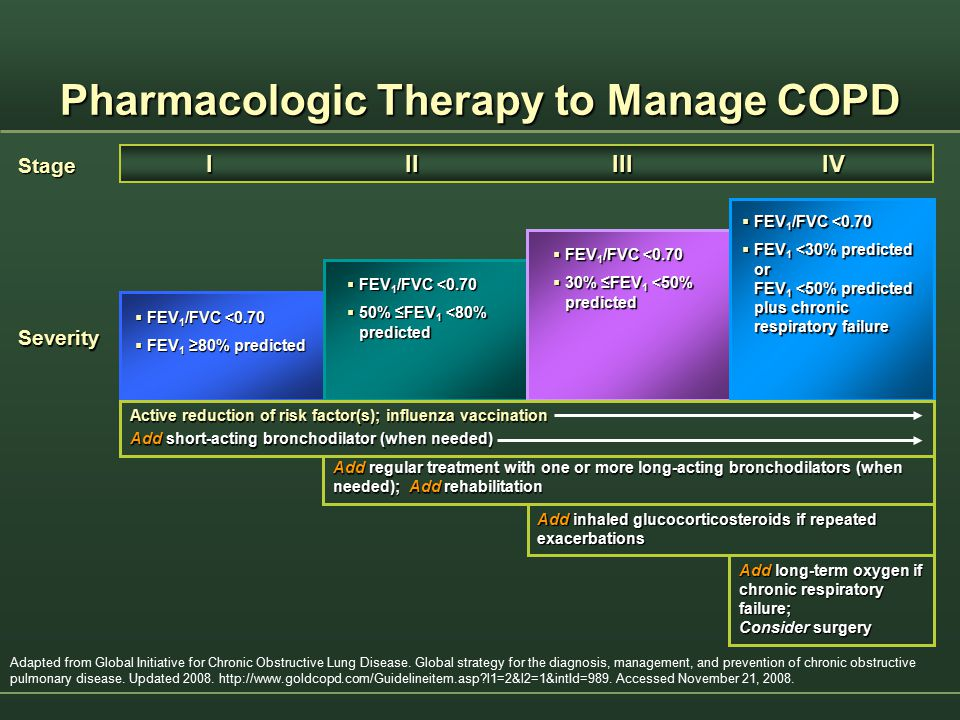 Pharmacologic Therapy to Manage COPD