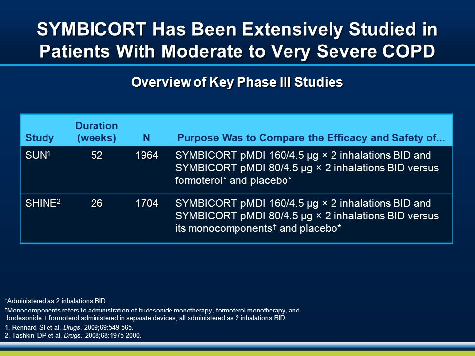 SYMBICORT Has Been Extensively Studied in Patients With Moderate to Very Severe COPD