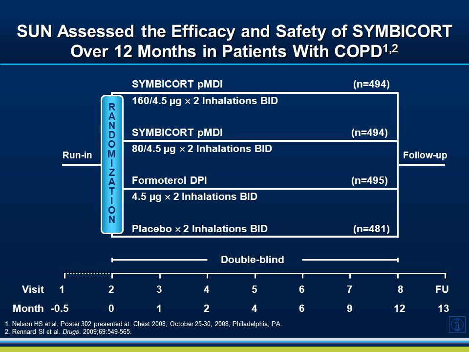SUN Assessed the Efficacy and Safety of SYMBICORT Over 12 Months in Patients With COPD1,2