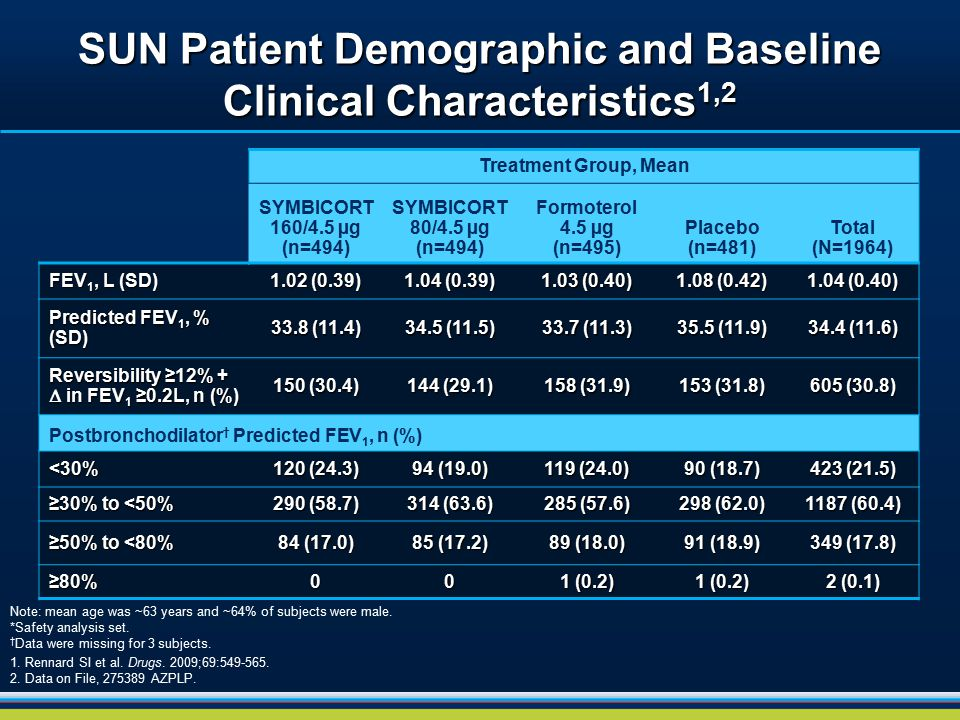 SUN Patient Demographic and Baseline Clinical Characteristics1,2