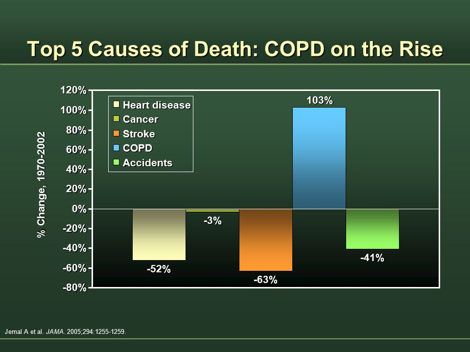 Top 5 Causes of Death: COPD on the Rise